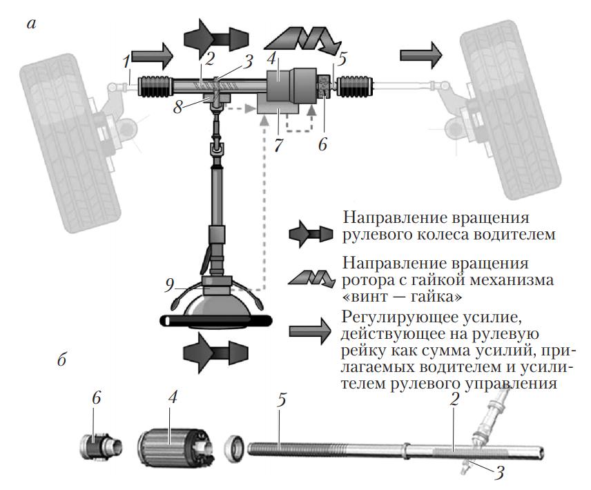 Электроусилитель с электродвигателем, коаксиально расположенным вокруг зубчатой рейки