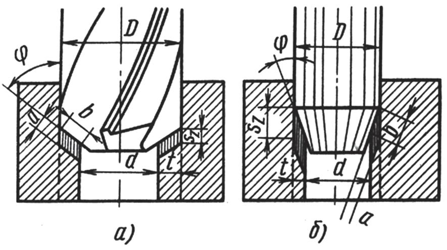 Элементы резания при зенкеровании и развертывании
