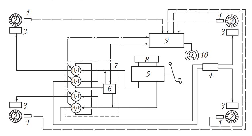 Функциональная схема ABS Bosch 2S