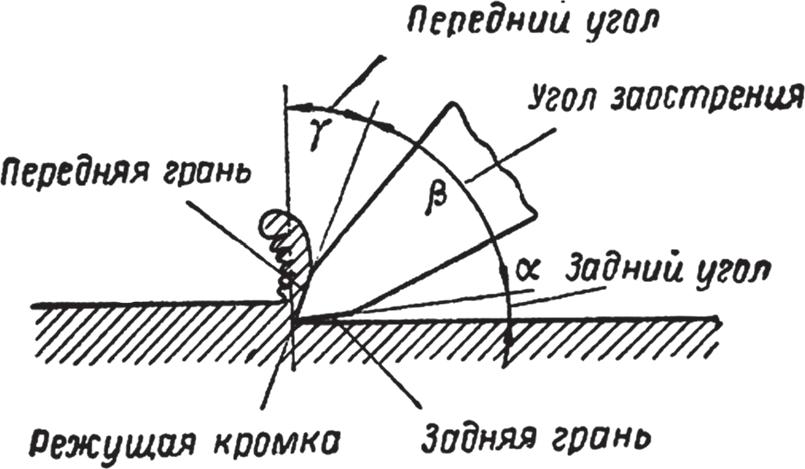 Геометрия зубила