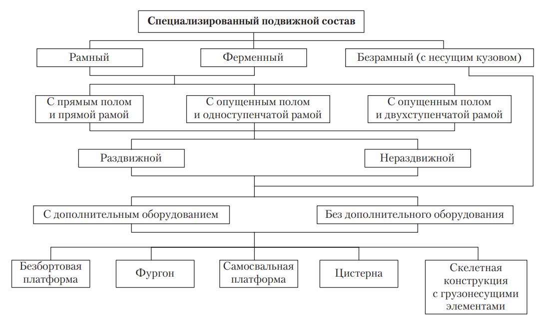Классификация специализированного подвижного состава