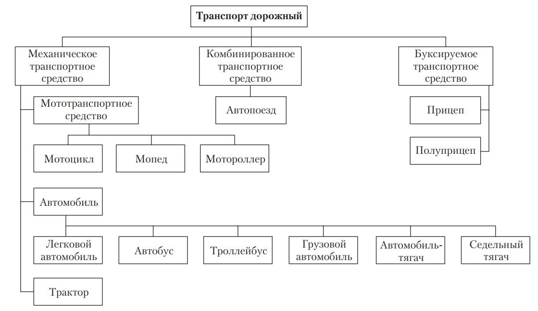 классификация транспорта по типам