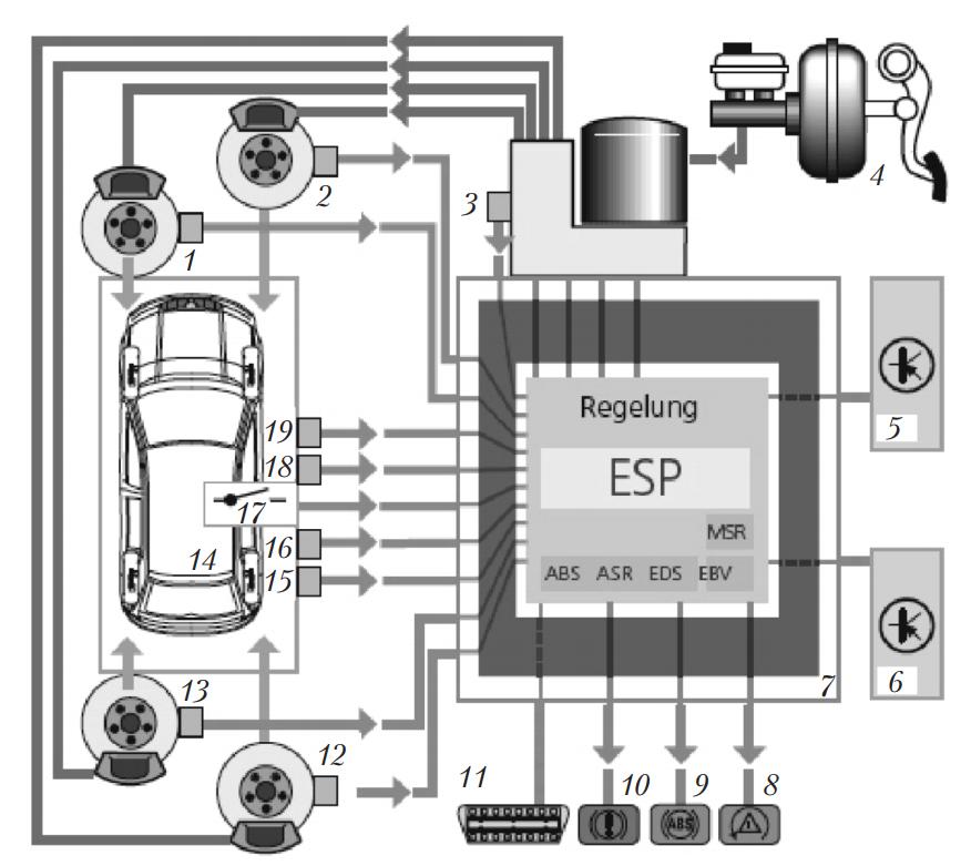 компоновка электронной системы курсовой устойчивости ESP