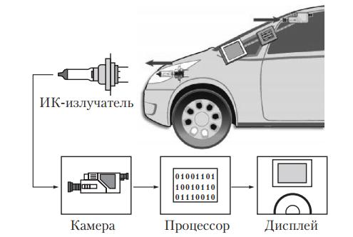 Компоновка системы освещения с инфракрасным излучателем