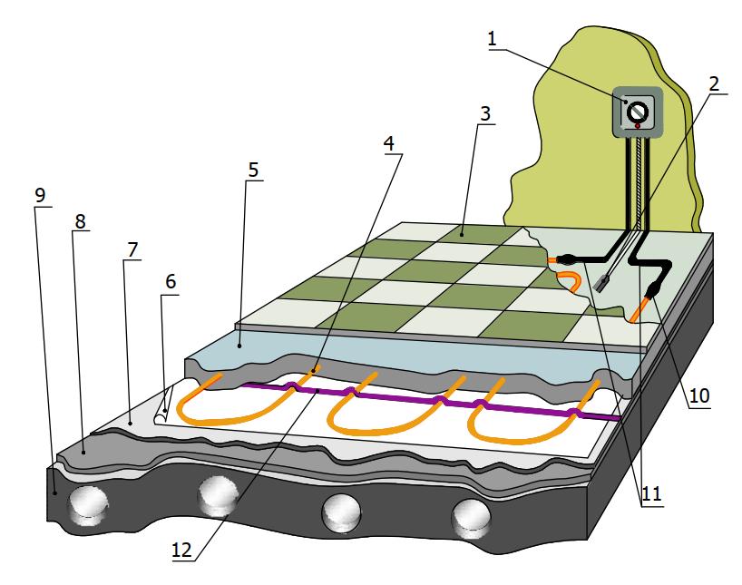 Конструктиная схема электрического теплого пола