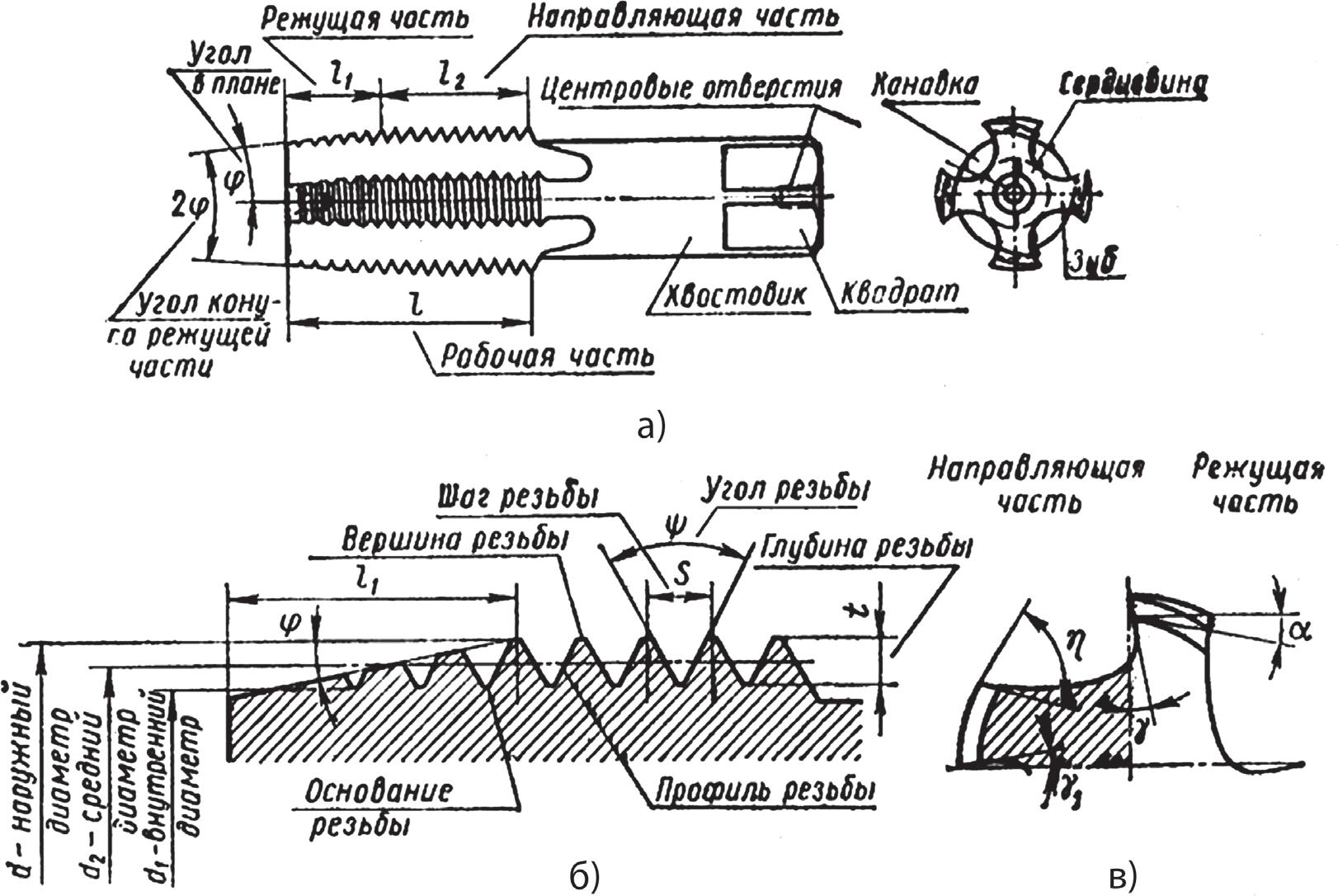 Конструктивные элементы, профиль резьбы и геометрические параметры метчика