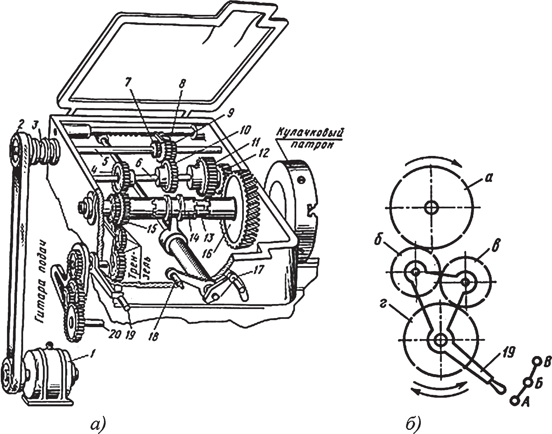 Механизмы: коробка скоростей токарного станка и трензель