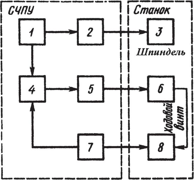 Обобщенная структурная схема связи СЧПУ со станком