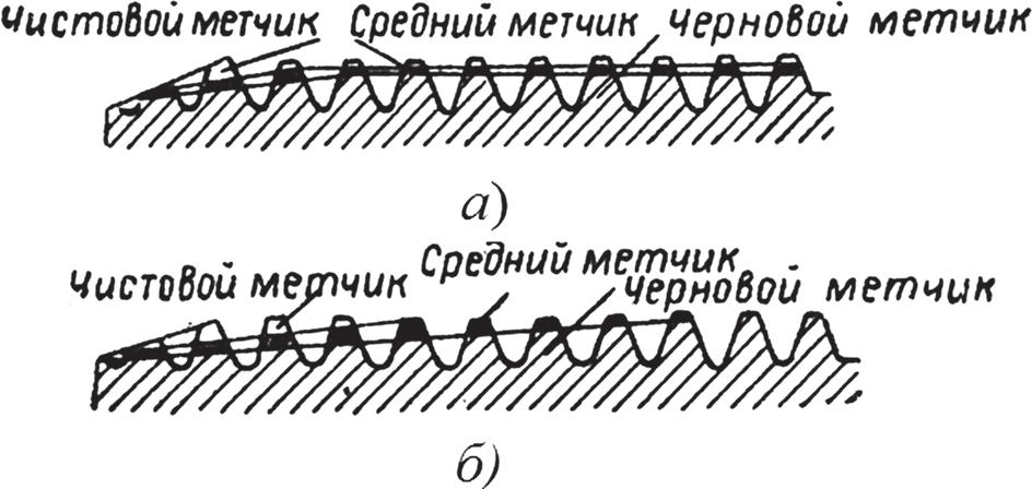 Образование режущей поверхности в комплекте метчиков