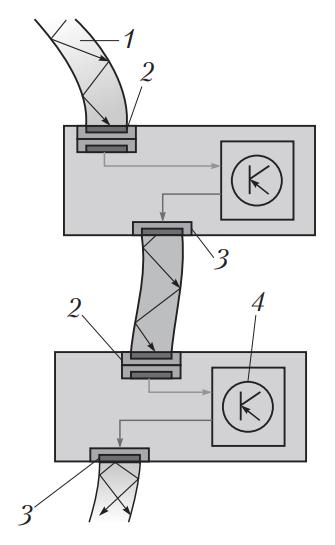 Основные компоненты волоконно-оптической системы