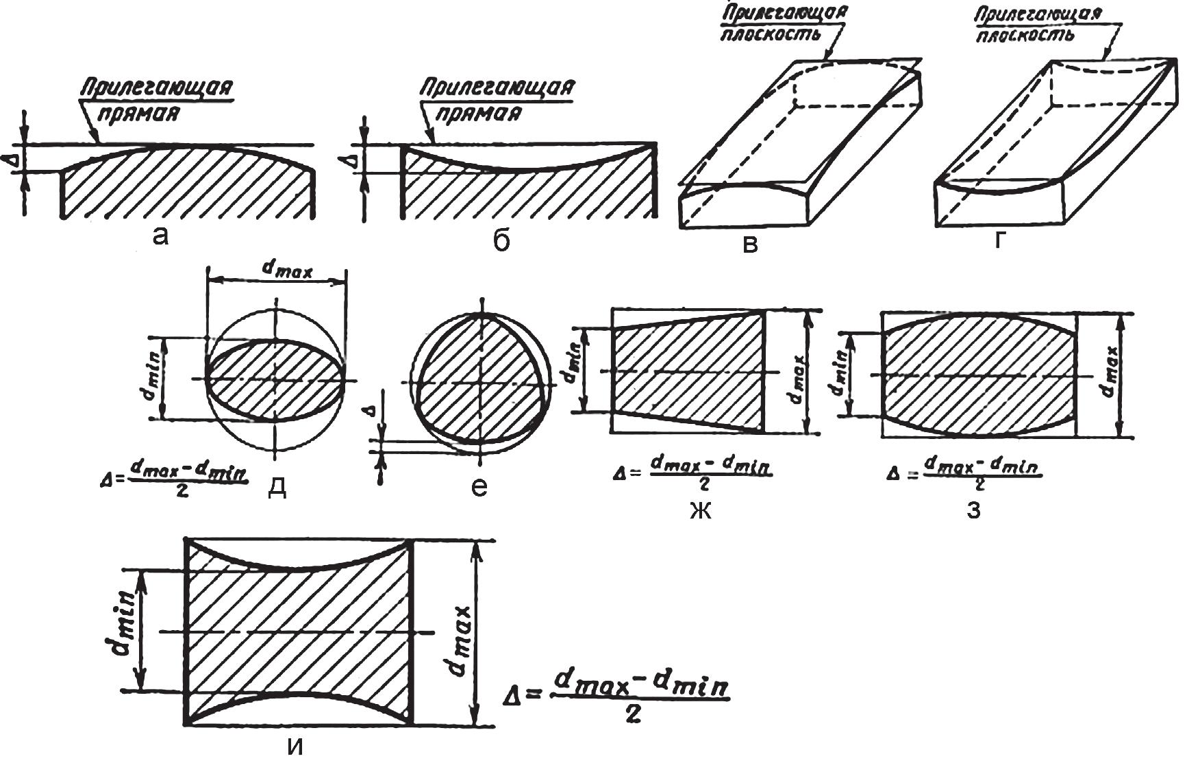 Отклонения и допуски формы поверхностей изделия