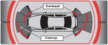 Изображение на дисплее парковочного ассистента
