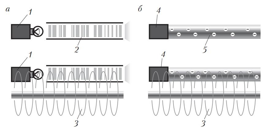Передача тока через волоконно-оптический и металлический проводники