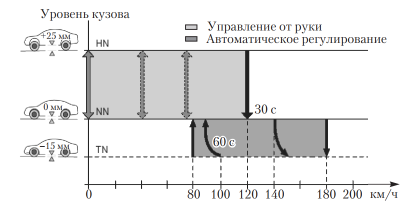 Последовательность процессов автоматического повышения и снижения уровня кузова