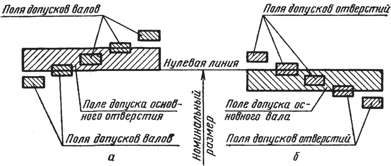 Примеры посадок