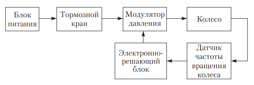 Принцип действия обратной связи антиблокировочной системы