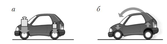 Распределение нагрузки на автомобиль