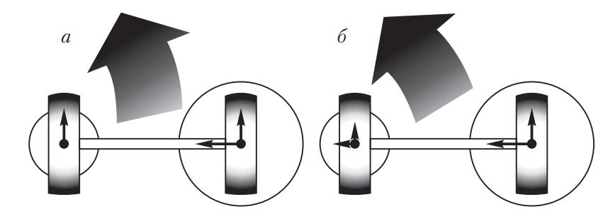 Распределение сил на колесах автомобиля при повороте