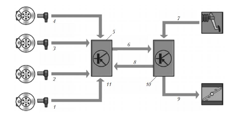Схема действия системы MSR