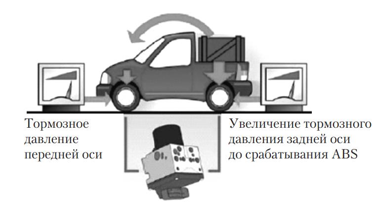 Схема действия системы замедления задних колес