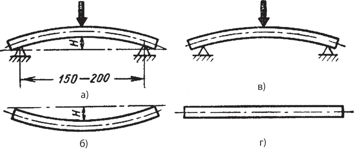 Схема двойной правки вала