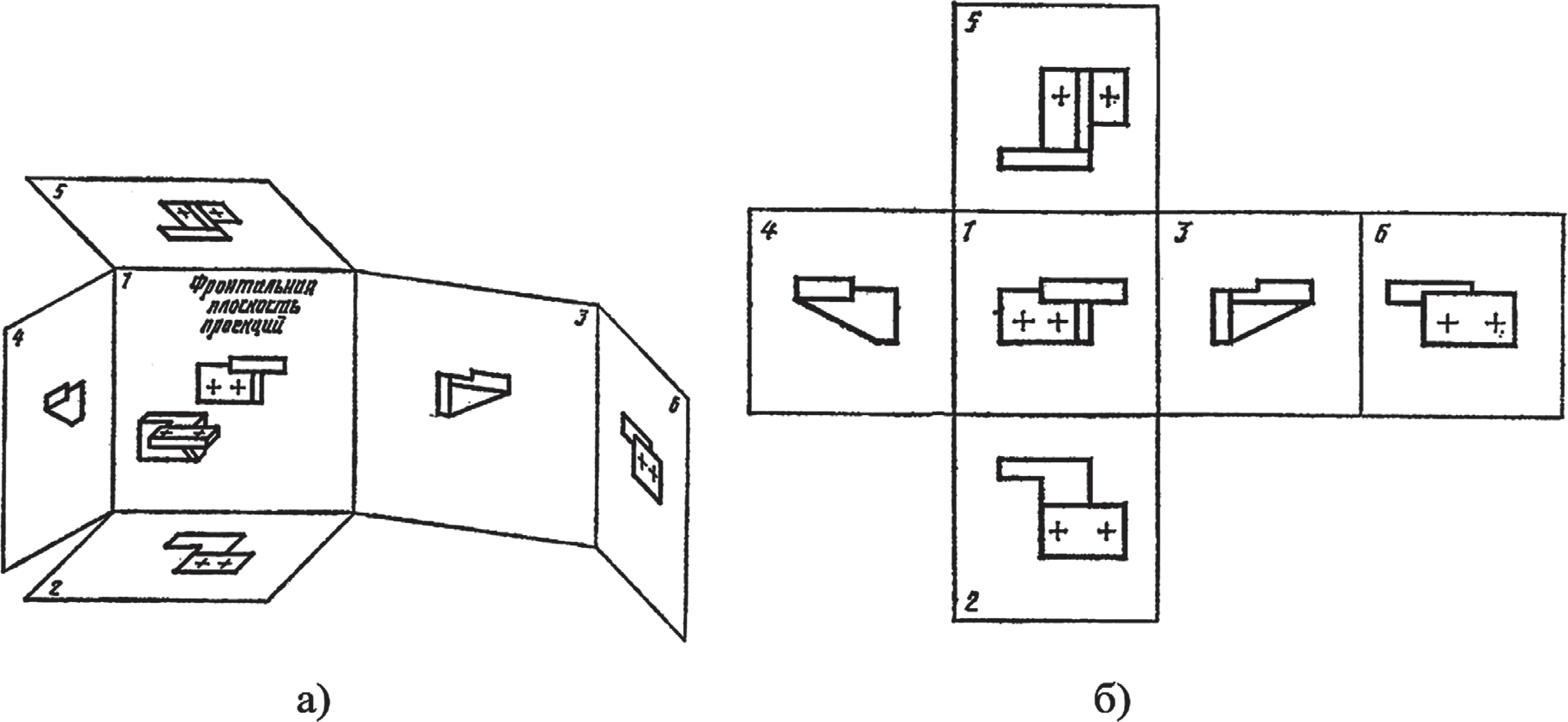 Схема формирования проекций детали на шесть основных плоскостей развертки куба