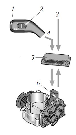 Схема пассивного круиз-контроля