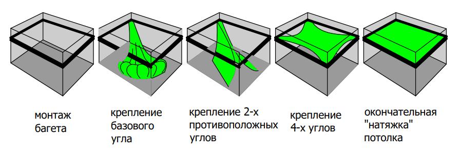 Схема по монтажу полотна натяжного потолка