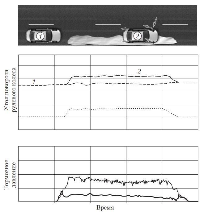 Схема поведения автомобиля с динамическим рулевым управлением при торможении с разным коэффициентом трения под левыми и правыми колесами