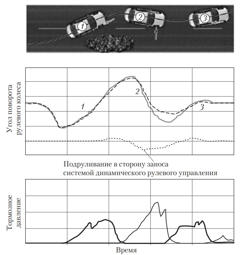 Схема поведения автомобиля с динамическим рулевым управлением