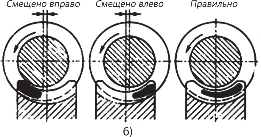 Схема проверки величины бокового зазора и расположения пятен контакта «по краске»
