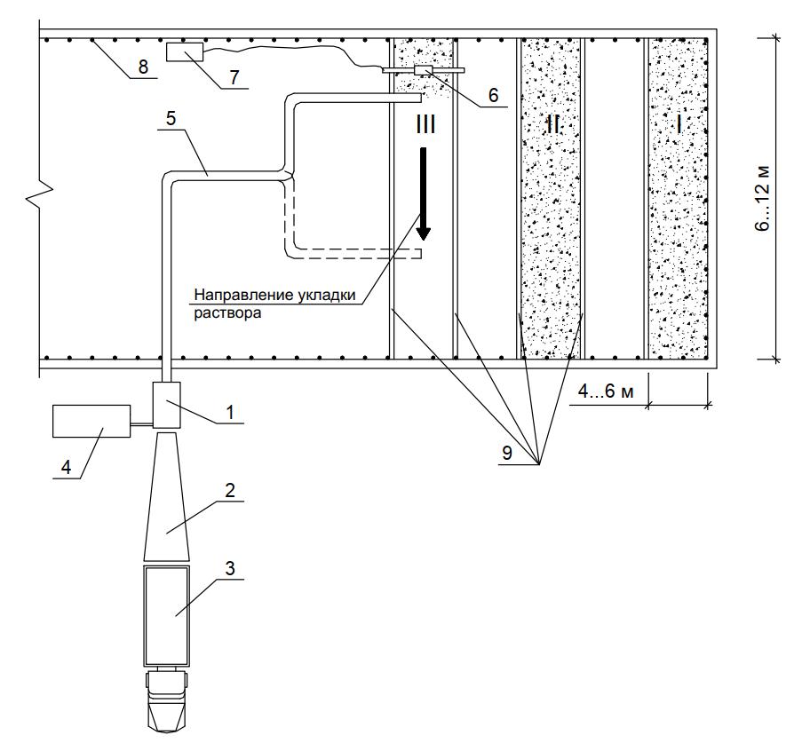схема работ по устройству монолитной теплоизоляции