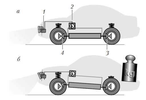 Схема системы автоматического регулирования наклона фар