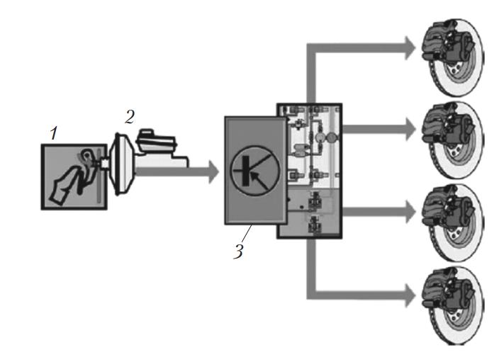 Схема системы компенсации падения эффективности тормозов при их нагреве