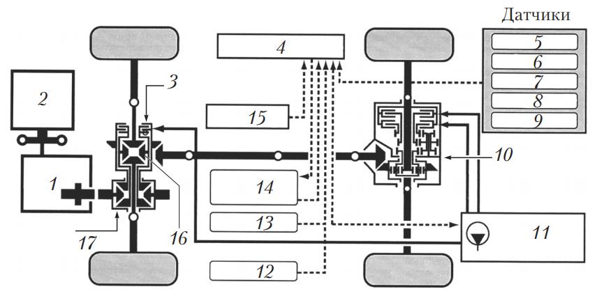 Схема трансмиссии полноприводного автомобиля