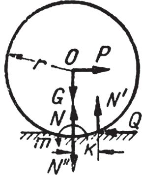 Схема взаимодействия сил при качении тел