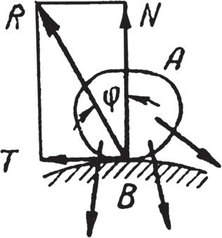 Схема взаимодействия сил при скольжении тел