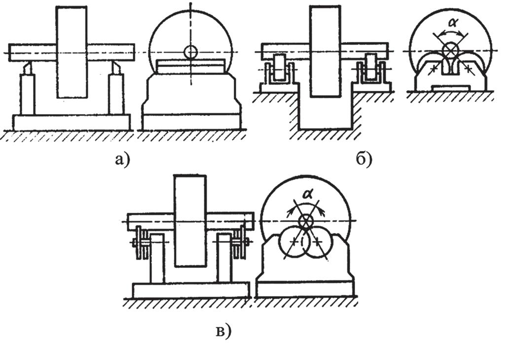 Схемы установок для статической балансировки вращающихся деталей и сборочных единиц