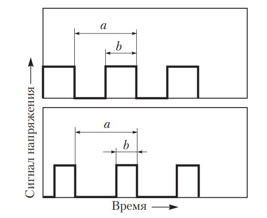 Сигналы широтно-импульсной модуляции