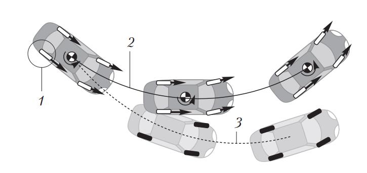 Траектория движения автомобиля с электронным приводом управляемых колес