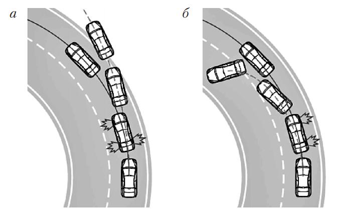 Траектория движения на повороте с ESP