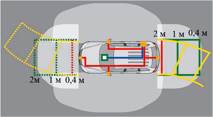 Отображение на дисплее дистанции и возможной траектории движения