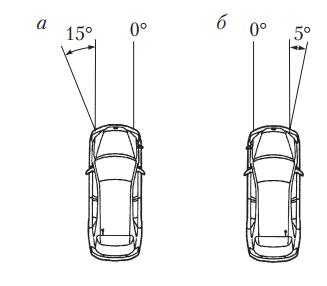 Углы поворота фар адаптивной системы при повороте