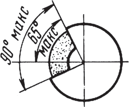 Углы раскрытия кожуха шлифовального круга