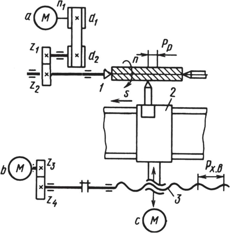 Упрощенная кинематическая схема токарного станка с ЧПУ