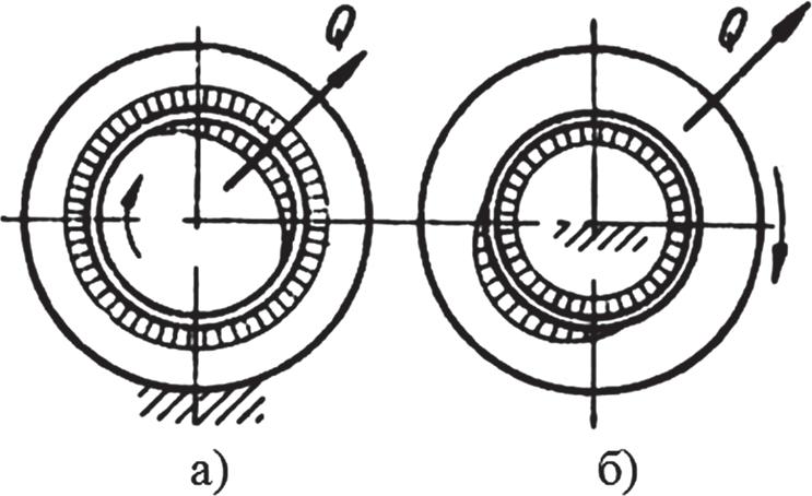 Вращение с приложением вектора силы в одной точке
