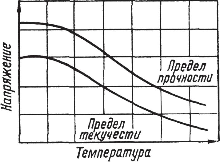 Зависимость предела прочности и текучести от температуры