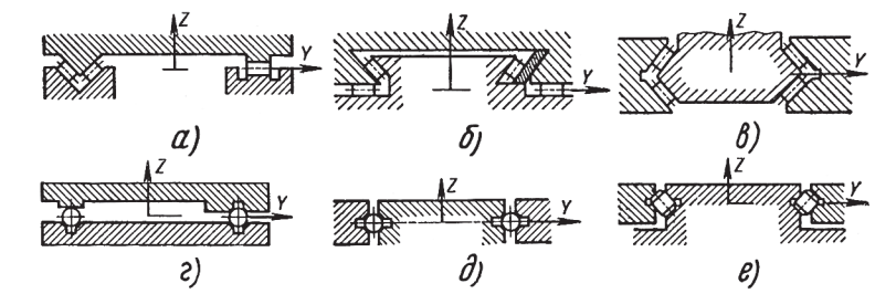 Примеры конструктивных форм направляющих качения