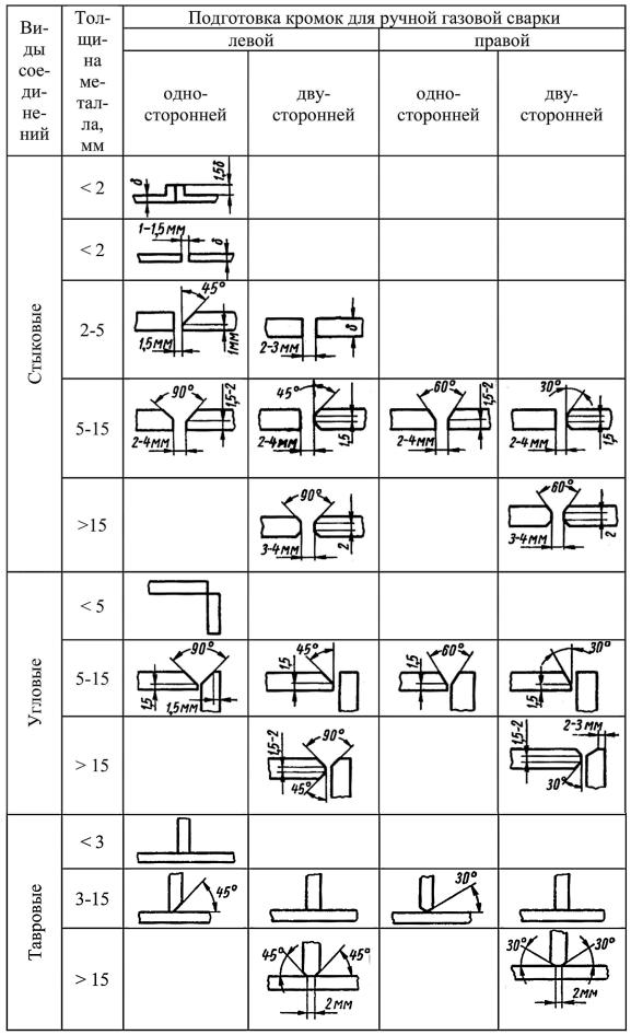 Виды подготовки кромок под газовую сварку стальных деталей