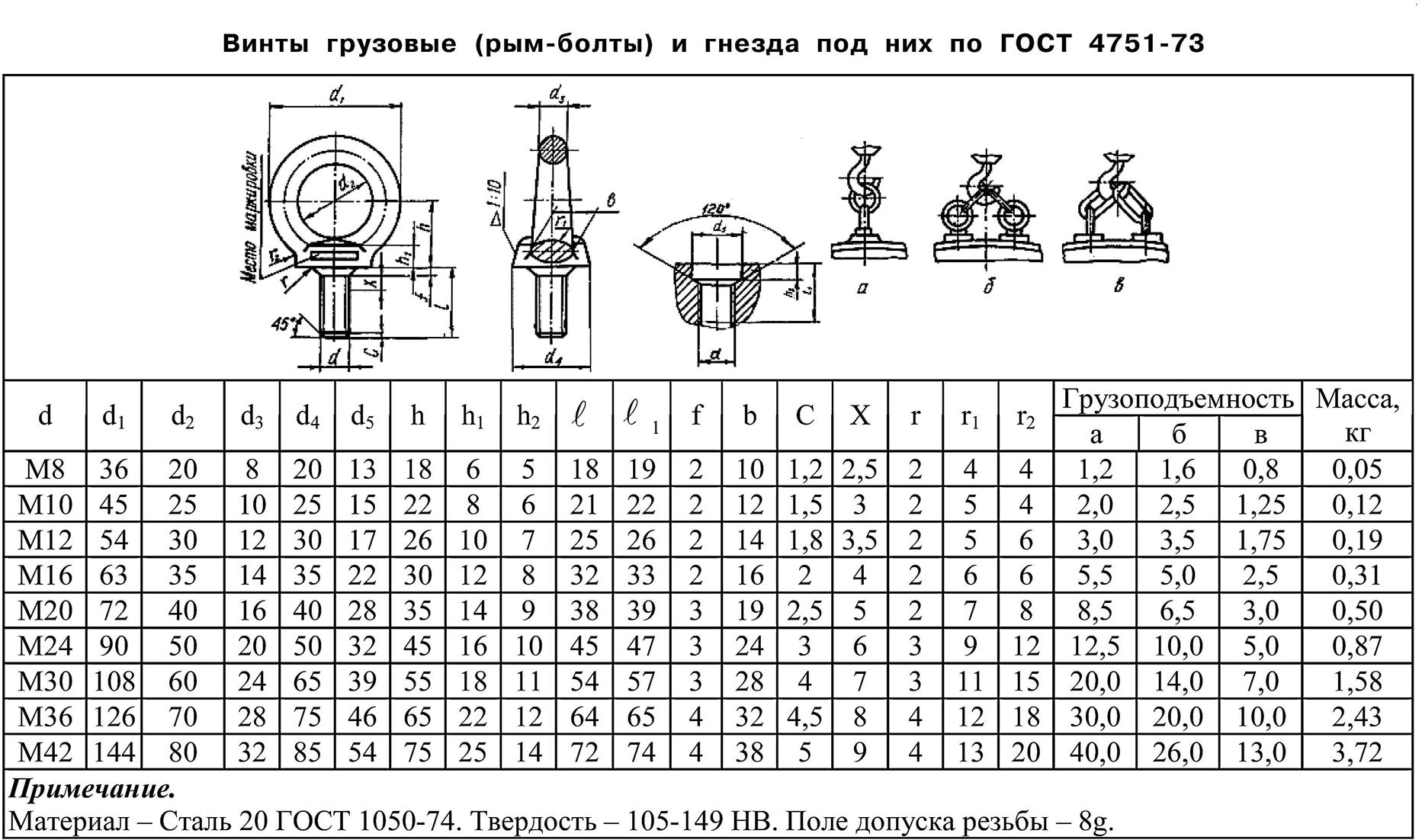 Винты грузовые (рым-болты) и гнезда под них по ГОСТ 4751-73